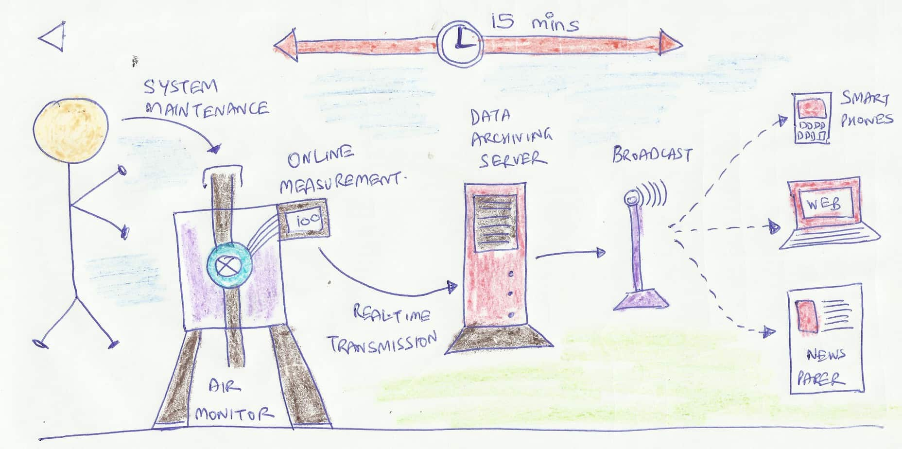 How continuous ambient air quality monitoring system works how manual