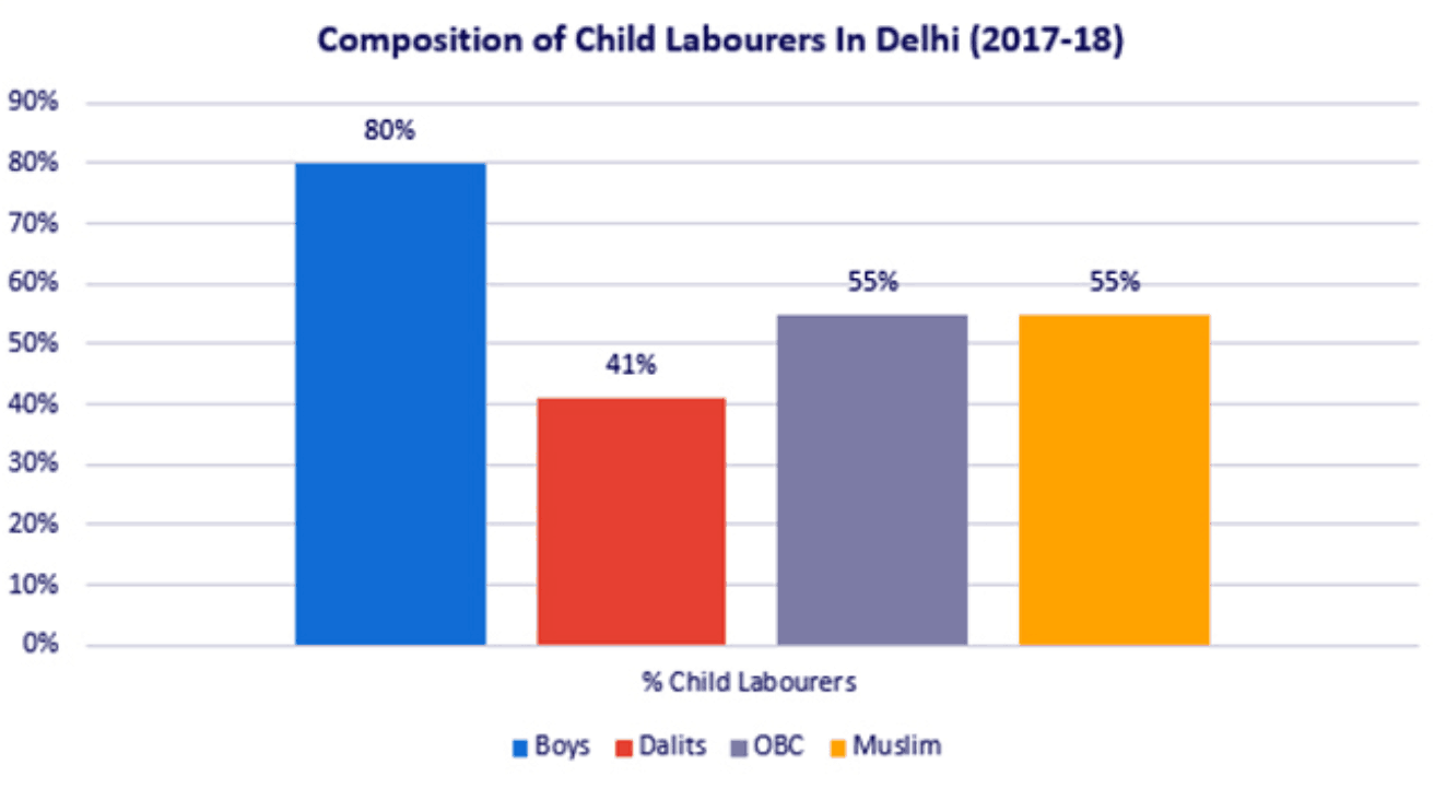 Source: Unit Level Data from Periodic Labour Force Survey (PLFS) 2017-18