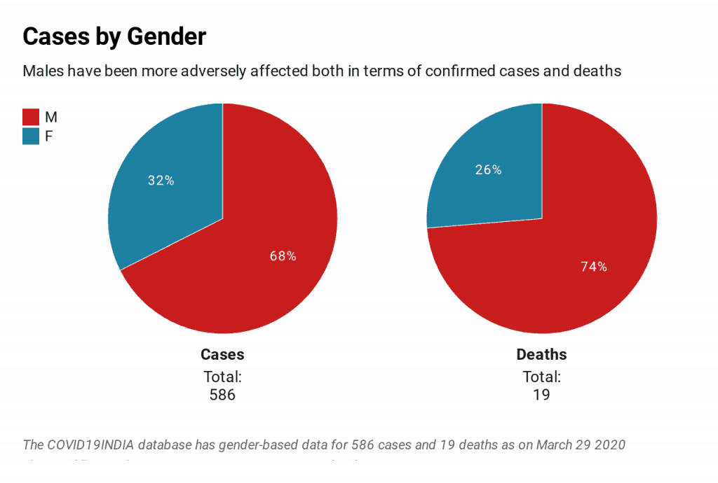 Cases by Gender