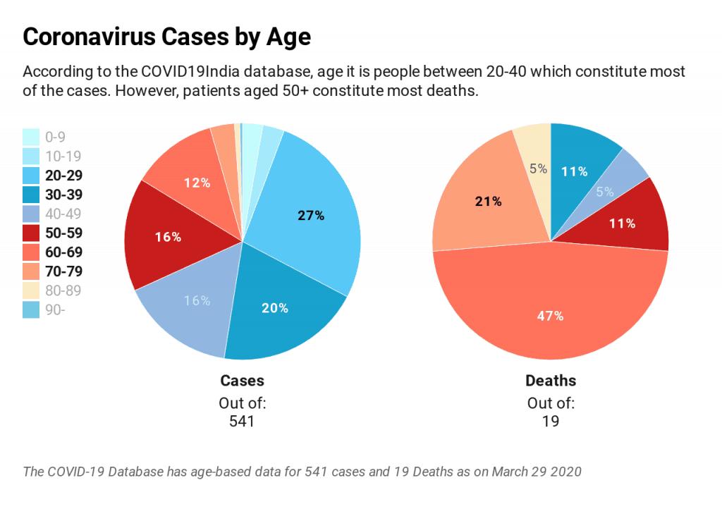 Coronavirus cases by age pie chart