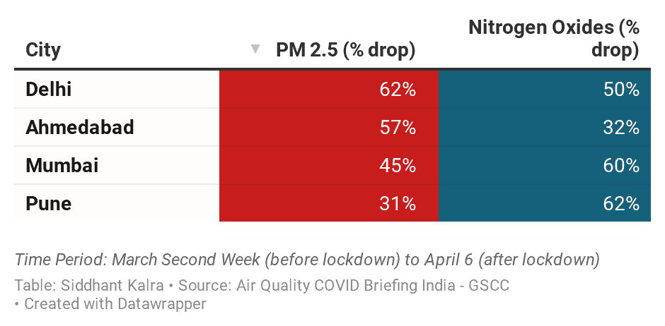 This image conveys the % drop in PM2.5 and NOx levels since the lockdown in major Indian cities